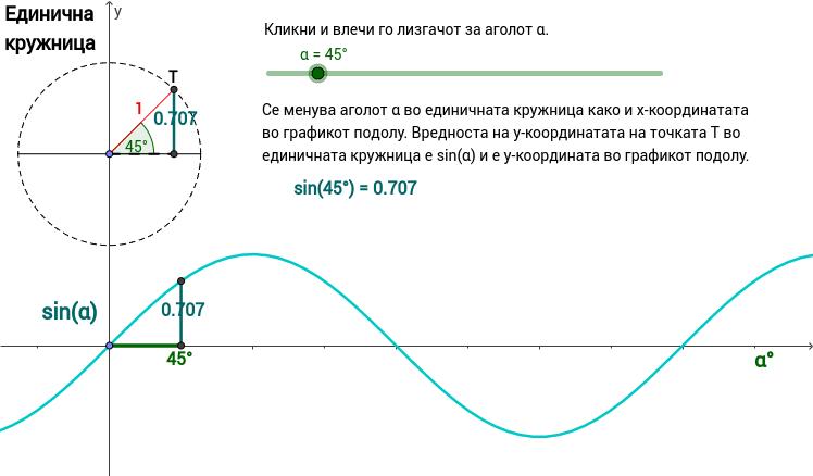 sin(x), степени и единична кружница