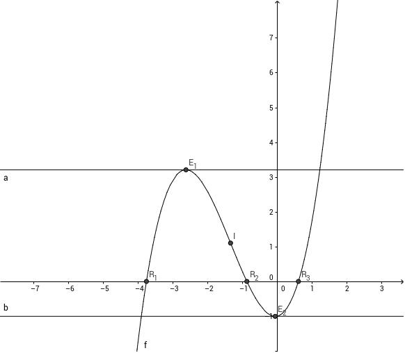 Exporting polynomials