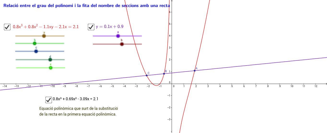 Grau del polinomi i fita dels punts de tall amb una recta