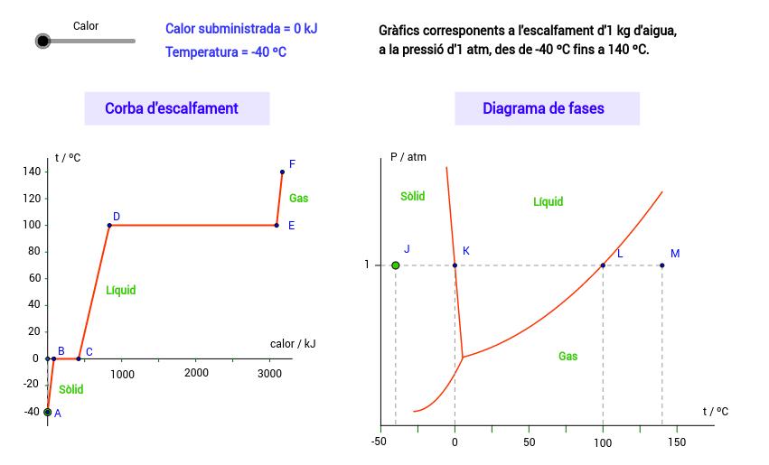 Corba d'escalfament i diagrama de fases
