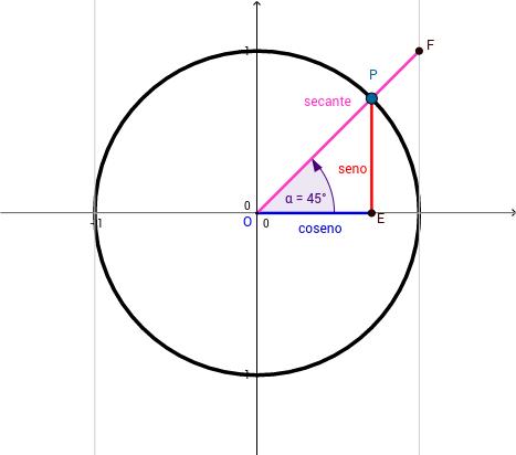 La Secante en la circunferencia goniométrica