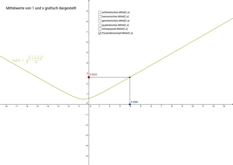 Mittelwert von 1 und x
