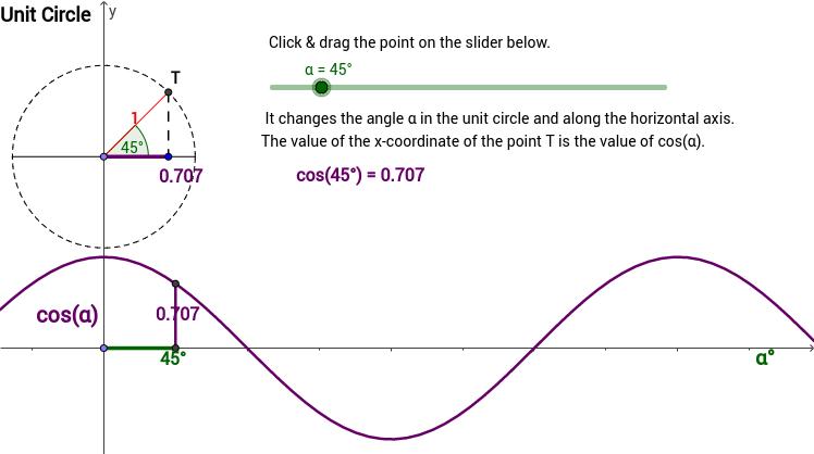 Cos(x) & Unit Circle - Degrees