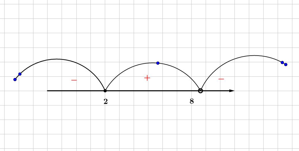 Пример числовой оси