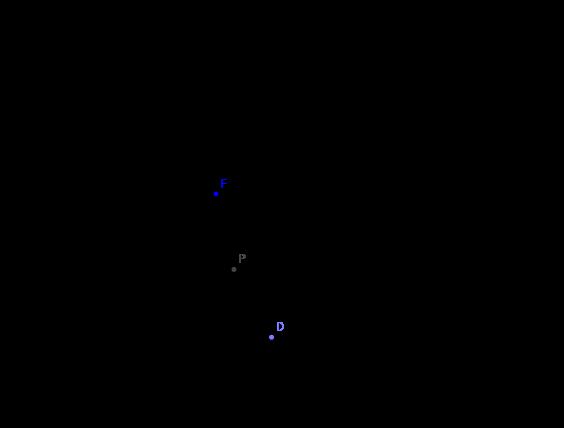 Luogo geom: parabola