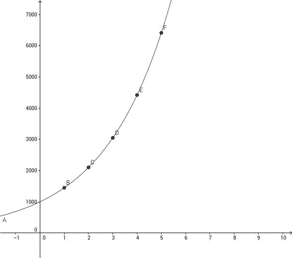 Exponential-und Logarithmusfunktionen