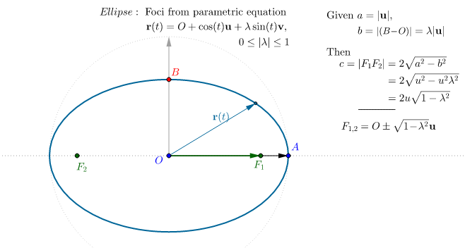 Ellipse Foci from parametric equation GeoGebra – Ellipse Worksheet
