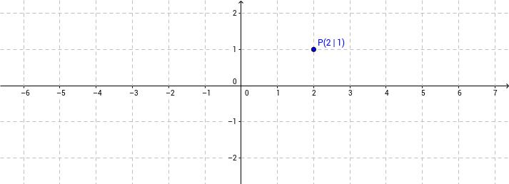 Kartesisches und polares Koordinatensystem synchronisieren