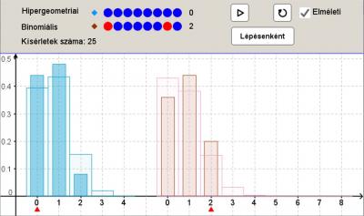 A hipergeometrikus és a binomiális eloszlás viszonya 1.