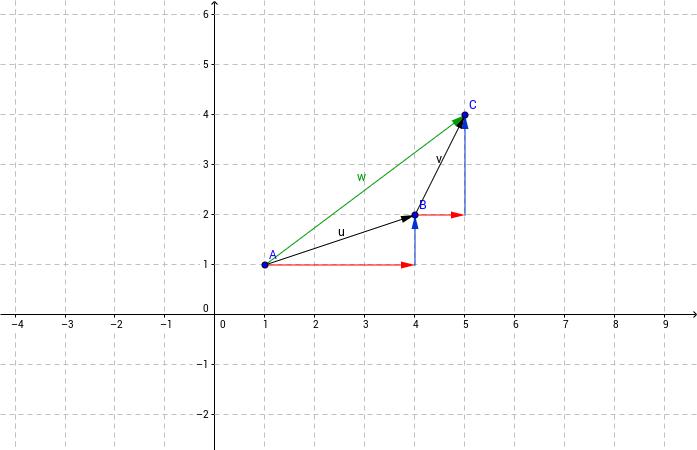 Suma algebraica de vectores