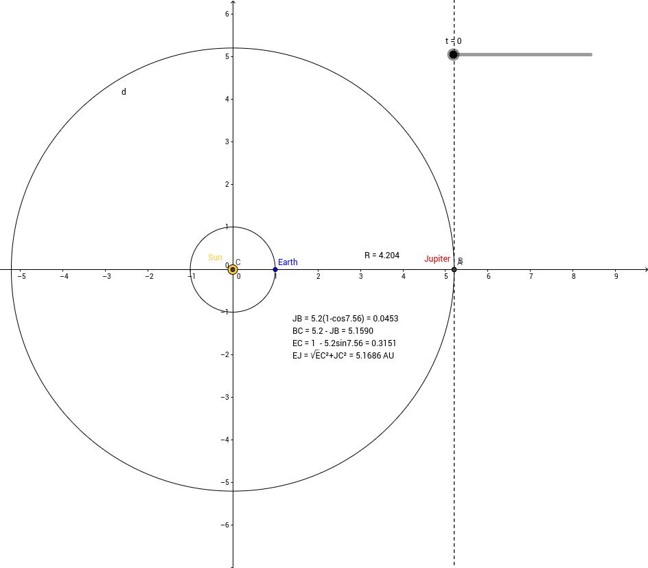 Προσδιορισμός της ταχύτητας του φωτός με τη μέθοδο Roemer