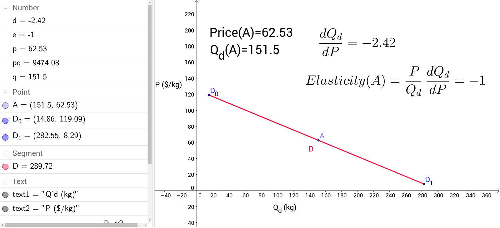 How Price Elasticity of Demand varies along a Demand Curve GeoGebra – Elasticity of Demand Worksheet