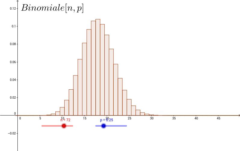 La distribuzione binomiale B(n,p)