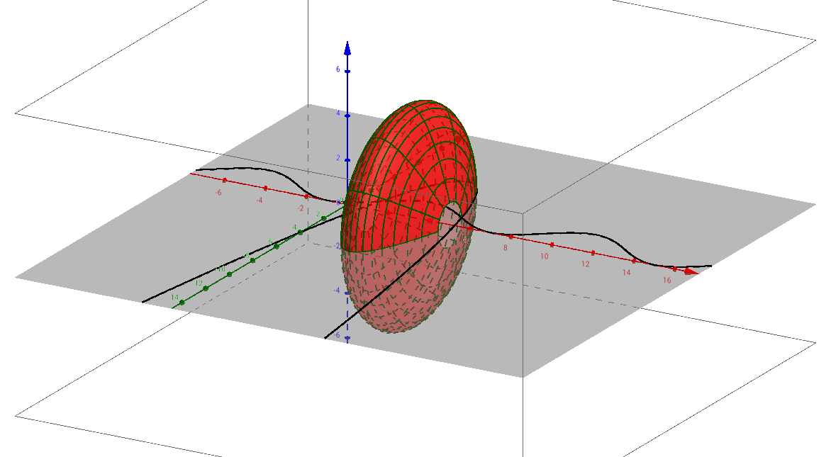Two Functions Rotated about x-axis