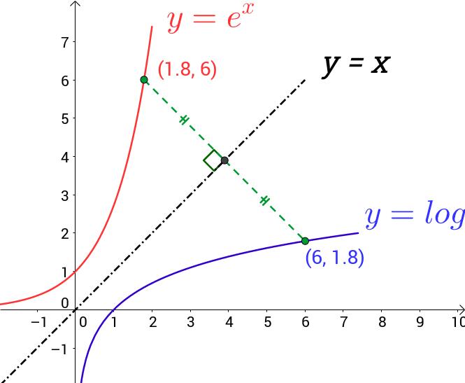 Graphs e^x and ln x – GeoGebra