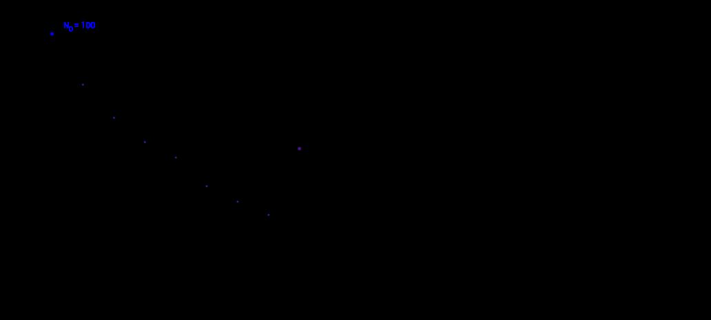 Simulation des radioaktiven Zerfalls