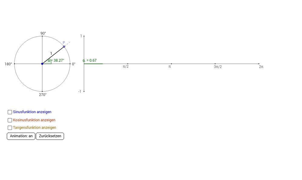 Winkelfunktionen am Einheitskreis.