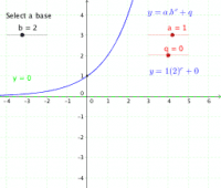 Exponential function: transformations (a & q)