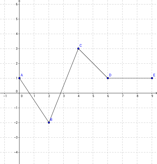 Derivative of a linear piecewise function GeoGebra – Piecewise Function Worksheet