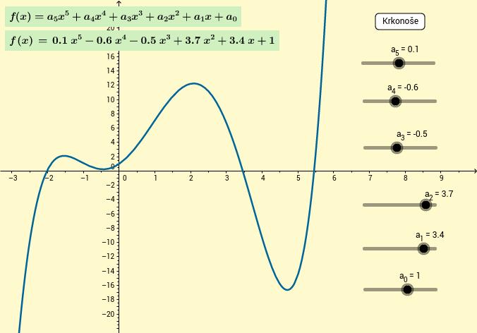 Polynomická funkce