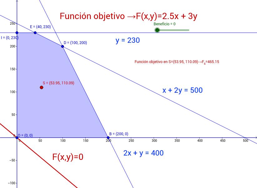 Problema de Optimización con Programación Lineal