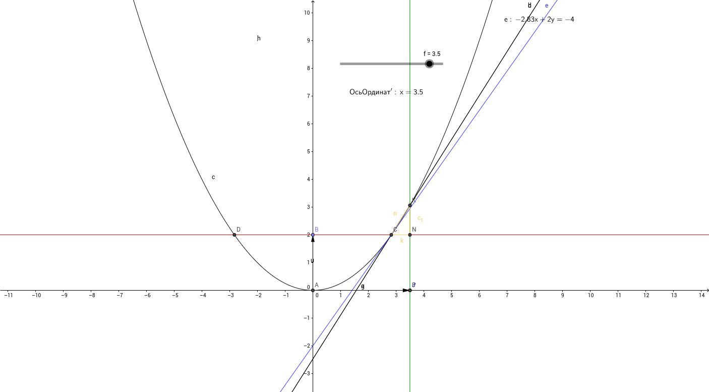 Геометрический смысл касательной