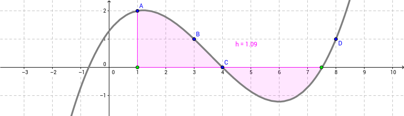 graphing an antiderivative function