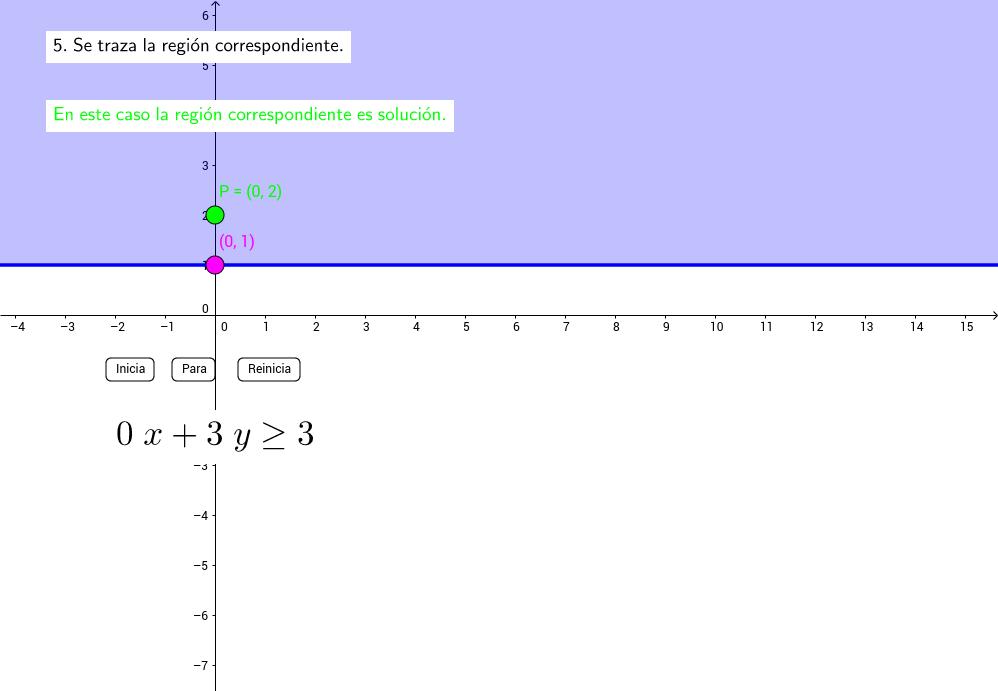 01 Inecuación lineal de dos incógnitas