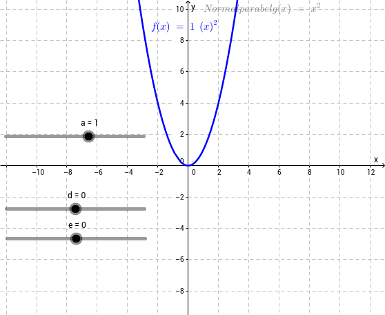 Scheitelpunktform Parameter ade