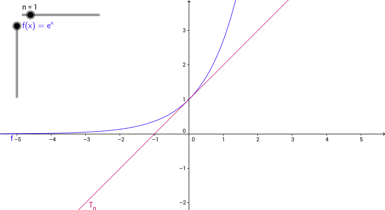 Maclaurin polynomials