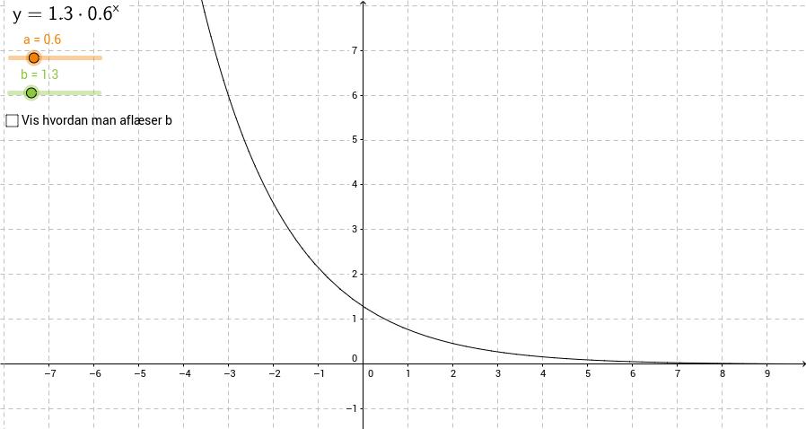 Varier a og b i en eksponentiel funktion