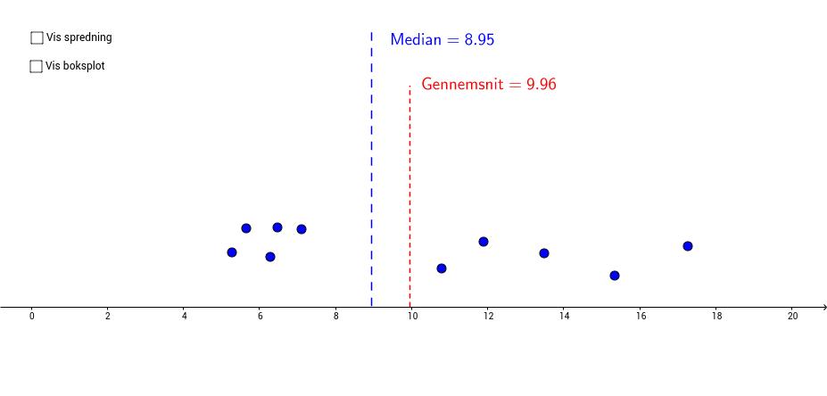 Gennemsnit, median og boksplot