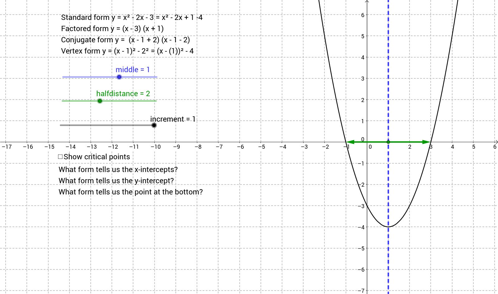 Graphing Quadratics and Forms of Quadratic Functions