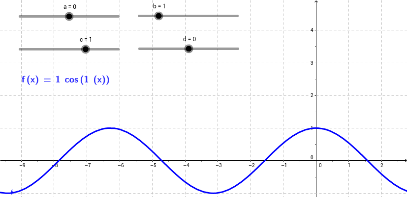 Changing the coefficients of a sinusoid