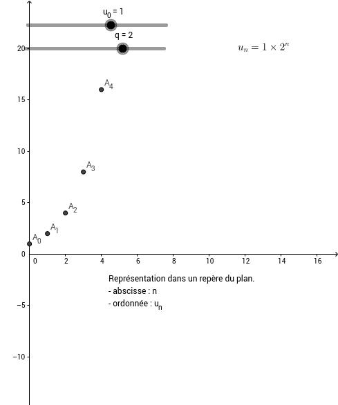 Suite géométrique - Représentation graphique