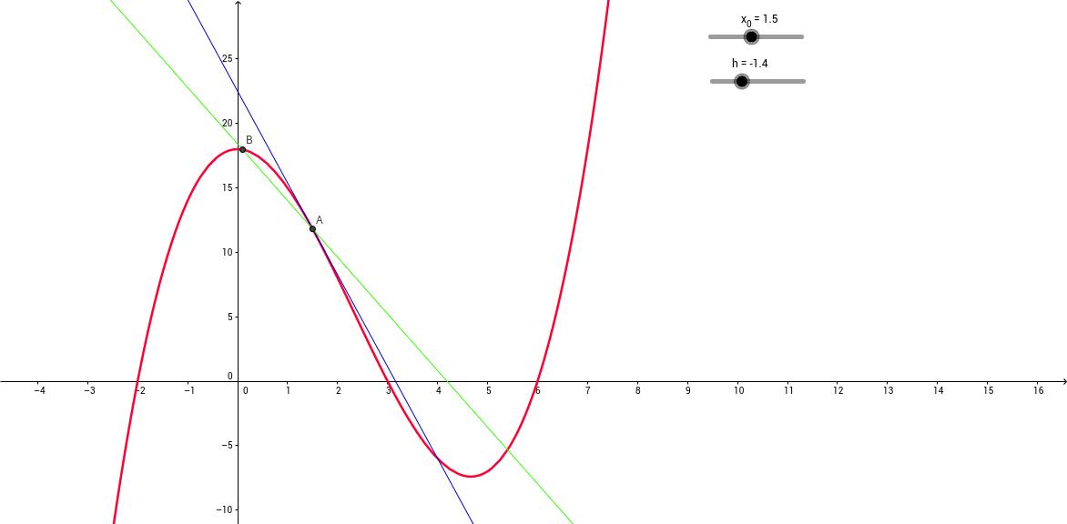 Sekanter og tangenter (indledende differentialregning)