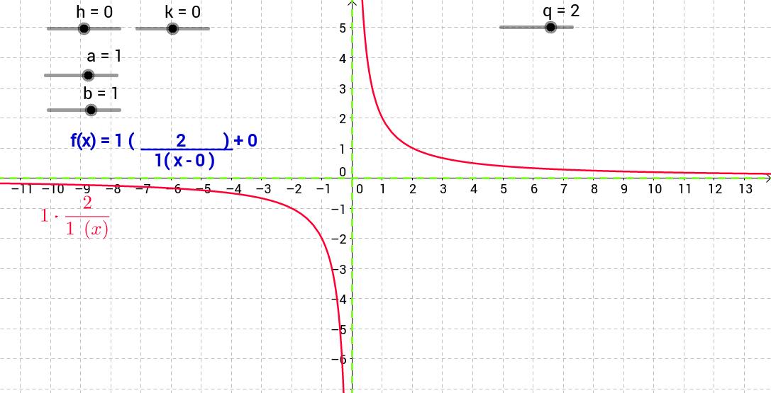 Rôle des paramètres fonction rationnelle