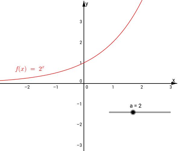 Grafico della funzione esponenziale