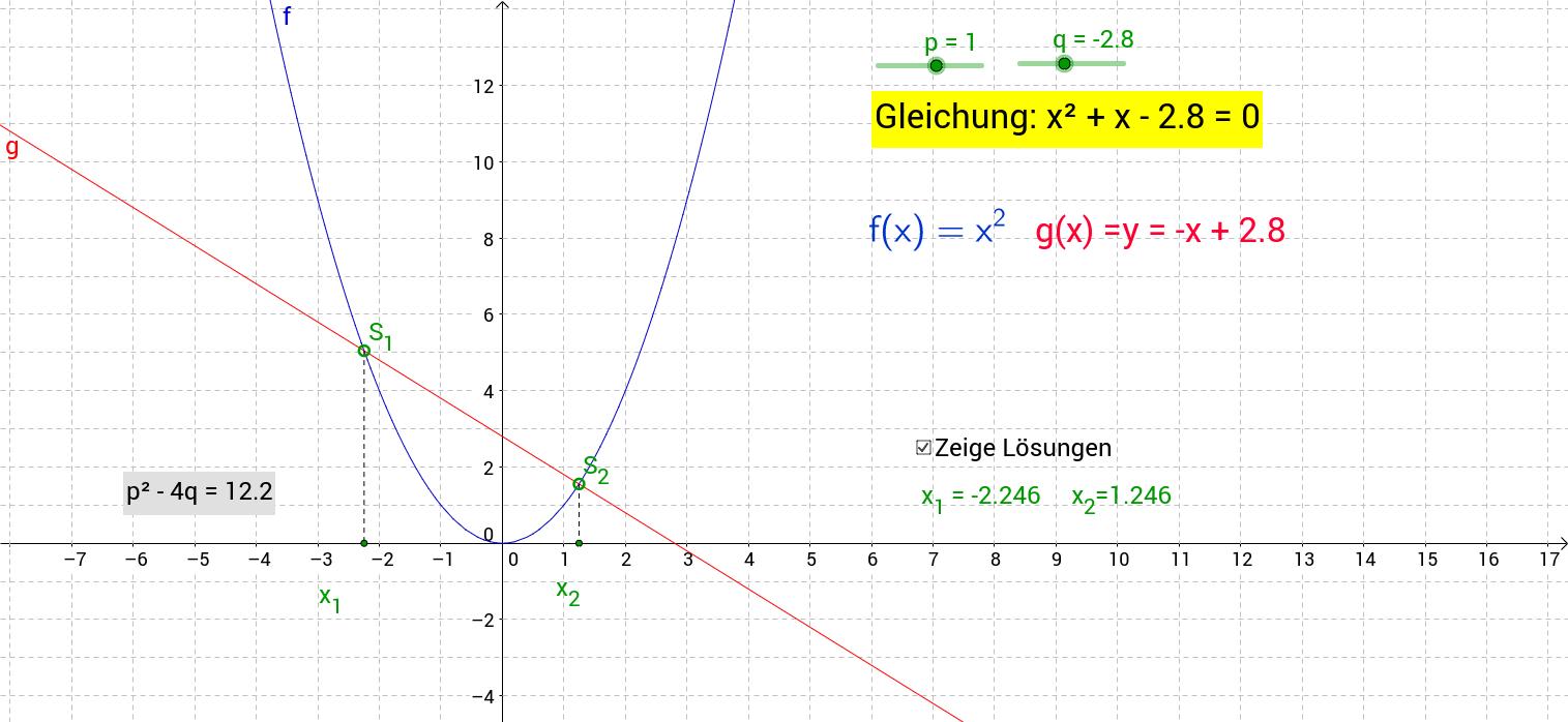 Quadratische Gleichung in NF grafisch lösen