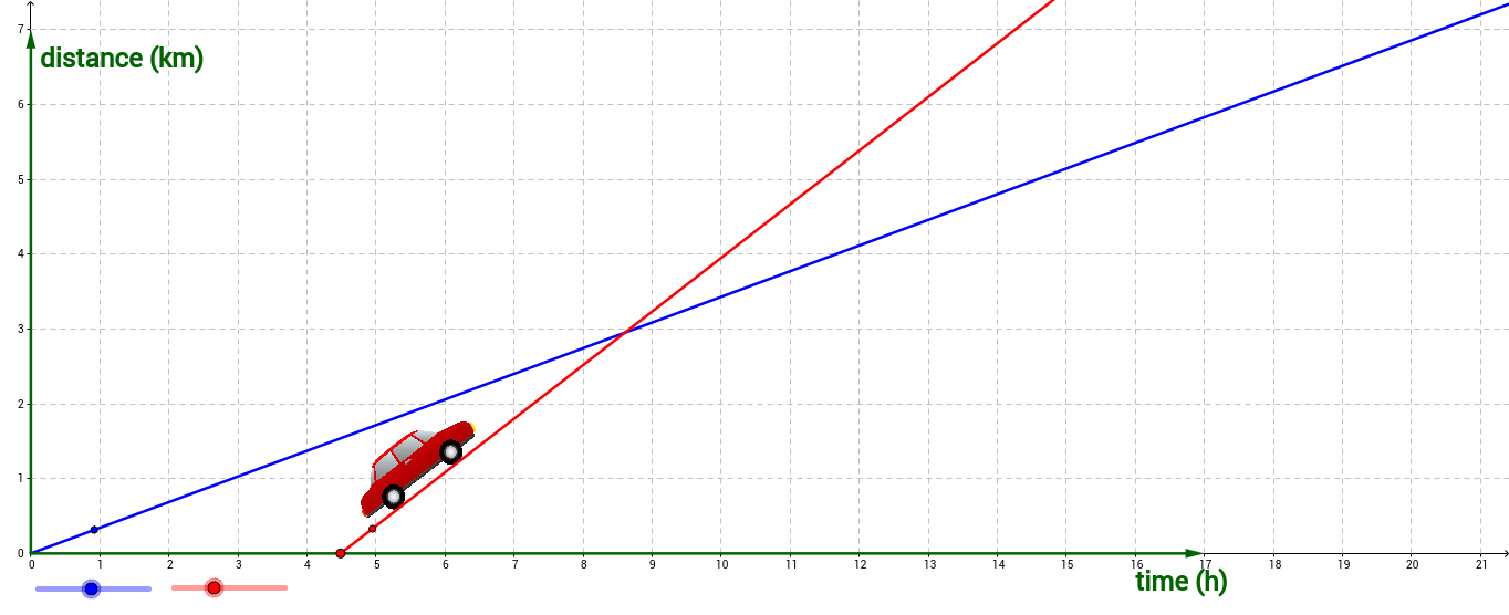 Graphs of Motion 1