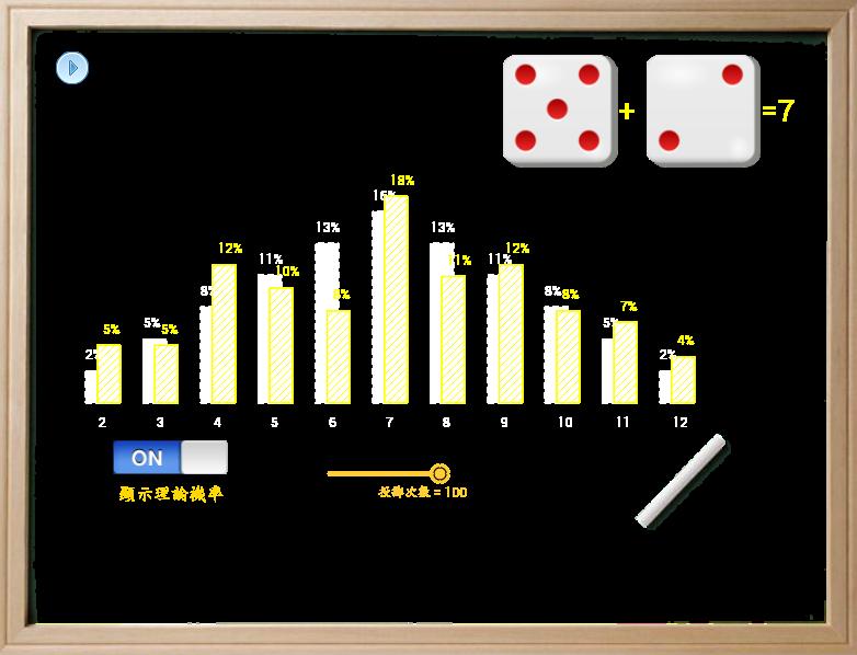兩個骰子的點數和