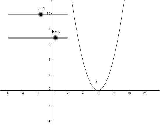 y=a(x-h)^2
