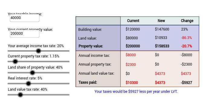 Land Value Tax Calculator