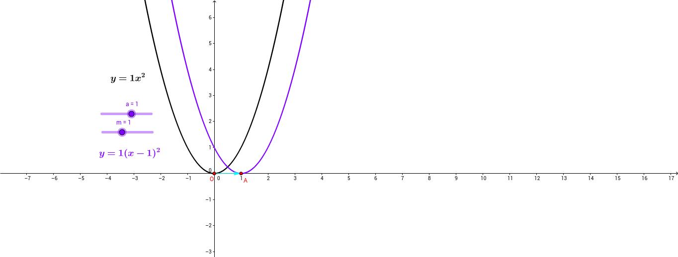 y=a(x+m)^2 функцийн график