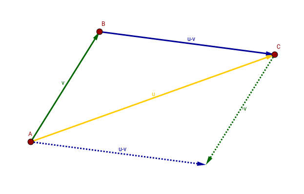 Reaching a point in the Cartesian plane