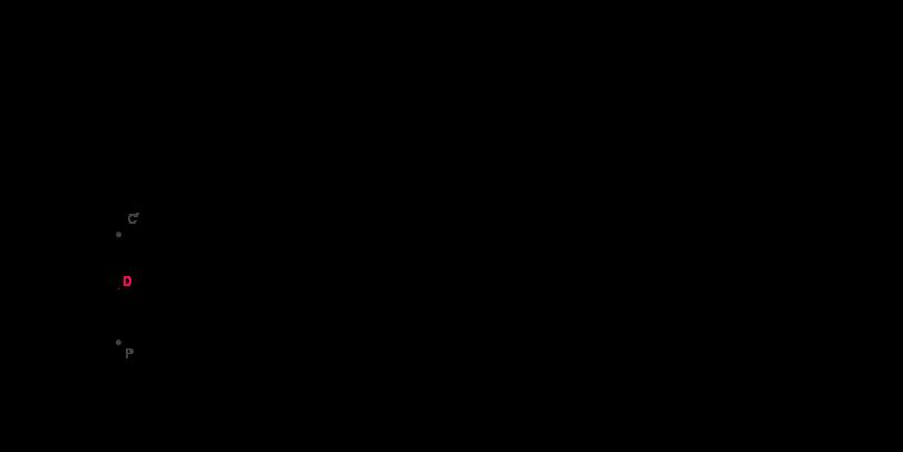 Funzione sinusoidale 2