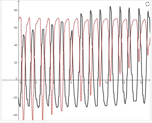 Matematikai inga mozgásának vizsgálata okostelefon mágneses térerősség szenzorával 1. – Tanári változat