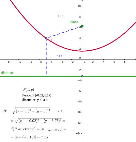Definizione di parabola