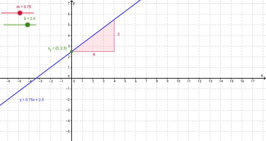 Steigung und Schnittpunkt mit der y-Achse lineare Fkt