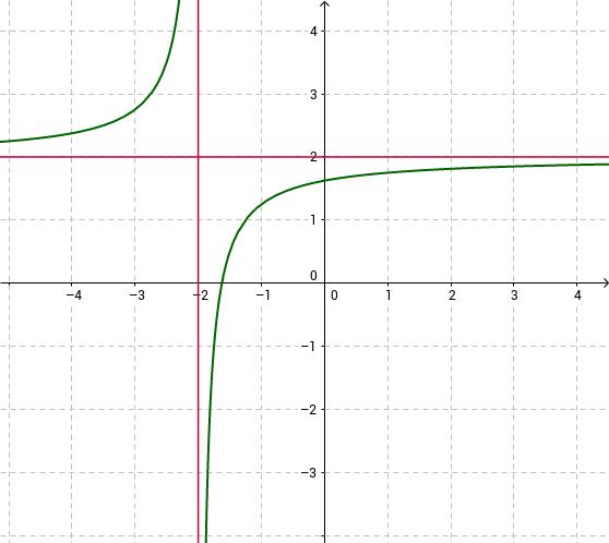 Limieten aflezen van een grafiek - oef 1